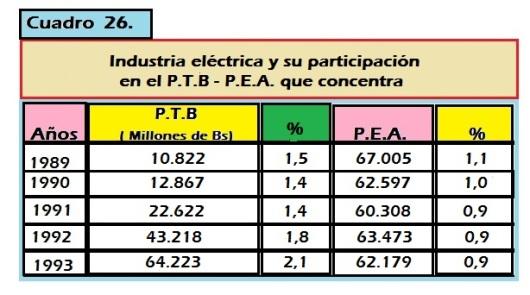 industria eléctrica y su participación
